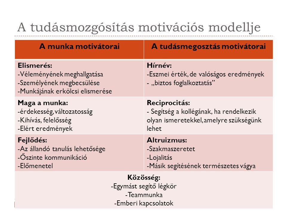 A tudásmozgósítás motivációs modellje