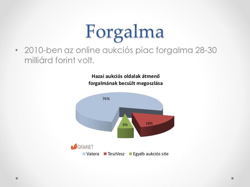 Forgalma 2010-ben az online aukciós piac forgalma 28-30 milliárd forint volt.