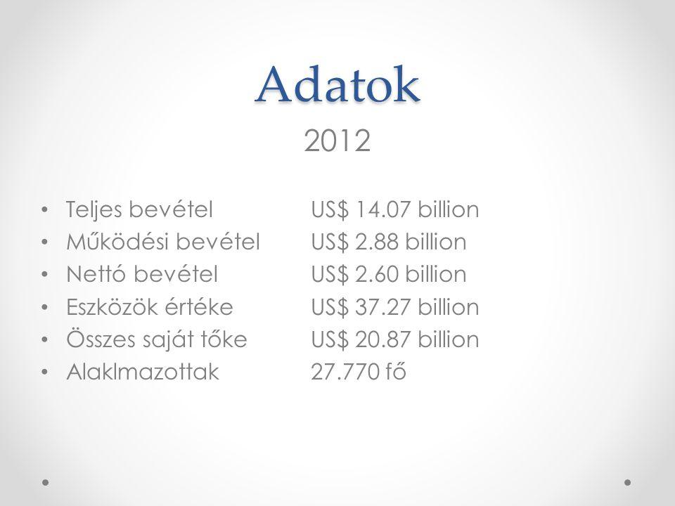 Adatok 2012 Teljes bevétel US$ 14.07 billion