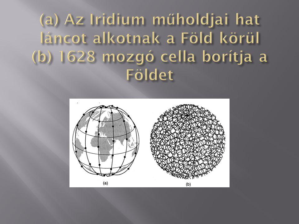 (a) Az Iridium műholdjai hat láncot alkotnak a Föld körül (b) 1628 mozgó cella borítja a Földet