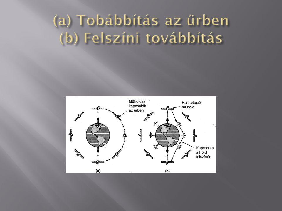 (a) Tobábbítás az űrben (b) Felszíni továbbítás
