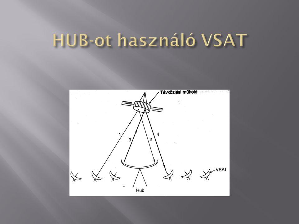 HUB-ot használó VSAT