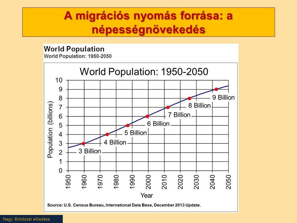 A migrációs nyomás forrása: a népességnövekedés