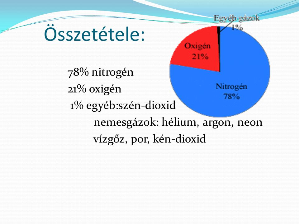 Összetétele: 78% nitrogén 21% oxigén 1% egyéb:szén-dioxid nemesgázok: hélium, argon, neon vízgőz, por, kén-dioxid