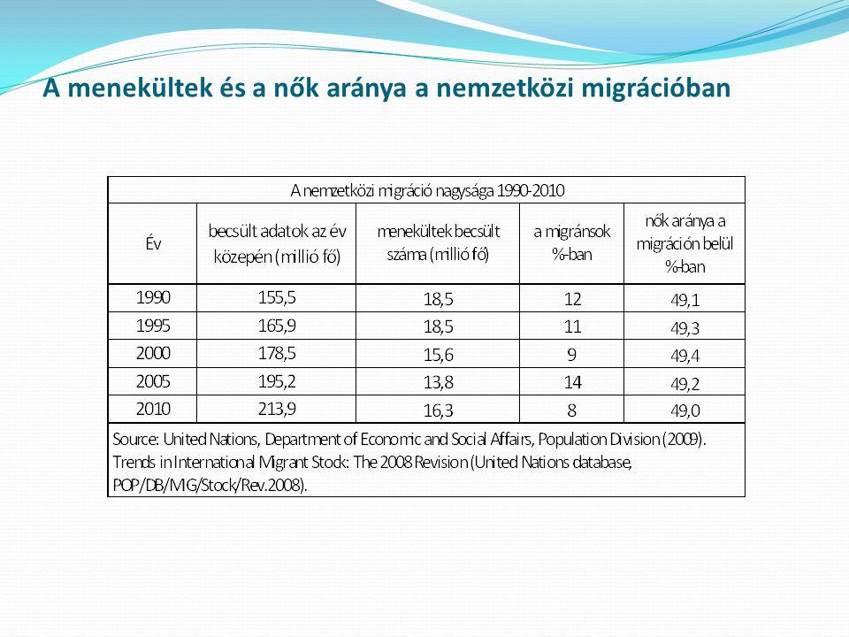 A menekültek és a nők aránya a nemzetközi migrációban