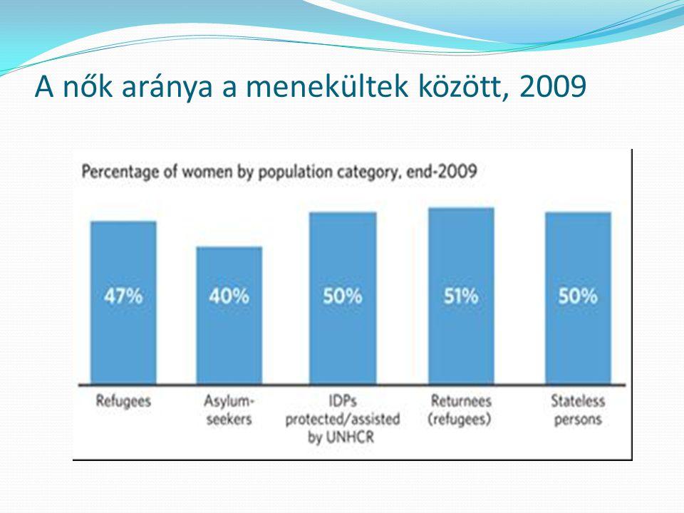 A nők aránya a menekültek között, 2009