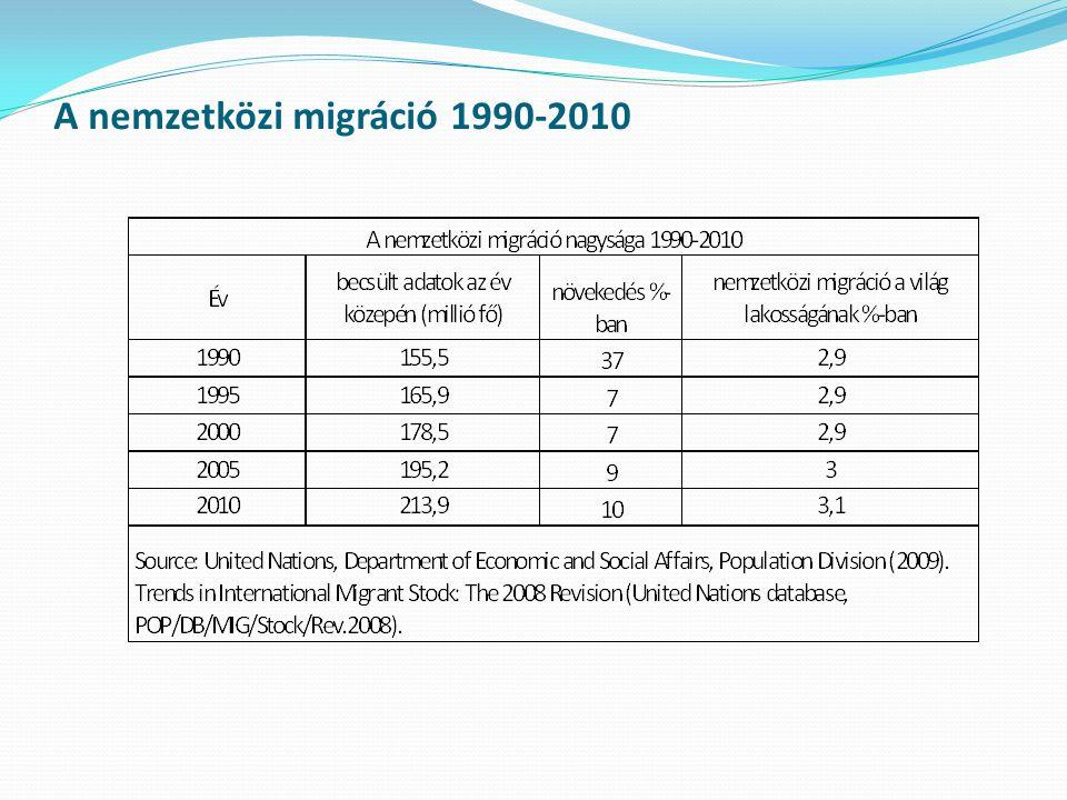 A nemzetközi migráció 1990-2010