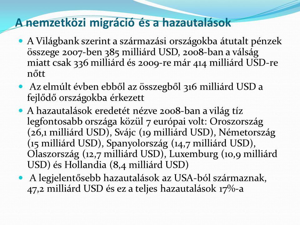 A nemzetközi migráció és a hazautalások