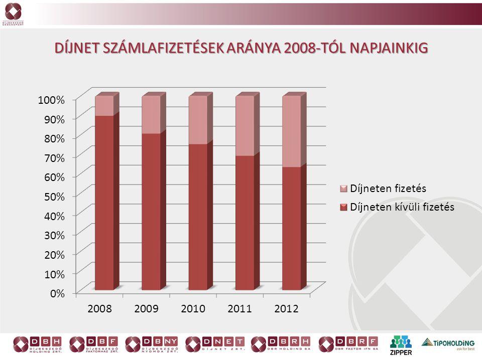 Díjnet számlafizetések aránya 2008-tól napjainkig