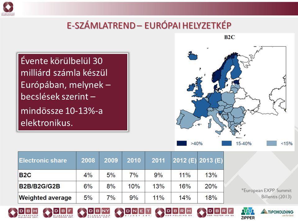 E-számlatrend – Európai helyzetkép