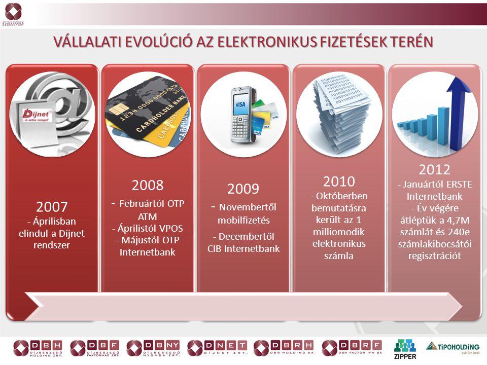 Vállalati evolúció az elektronikus fizetések terén