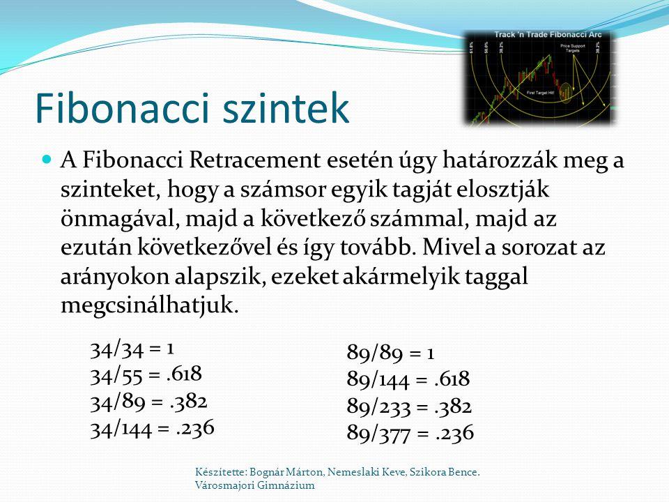 Fibonacci szintek