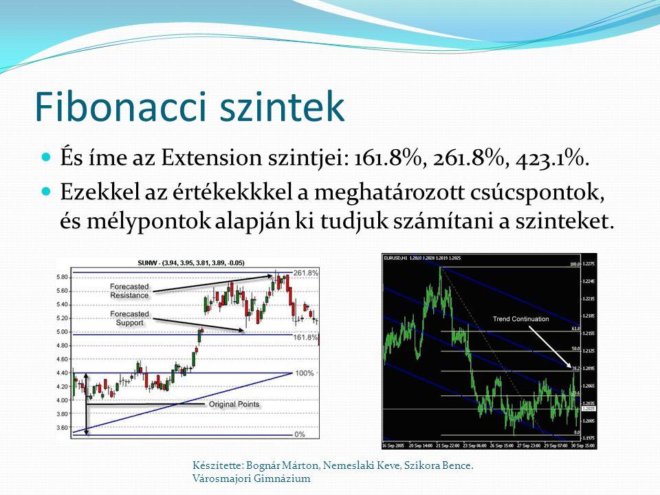 Fibonacci szintek És íme az Extension szintjei: 161.8%, 261.8%, 423.1%.