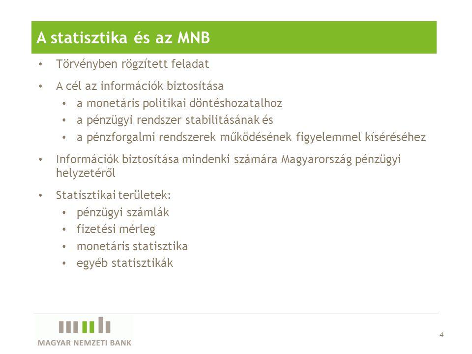 A statisztika és az MNB Törvényben rögzített feladat