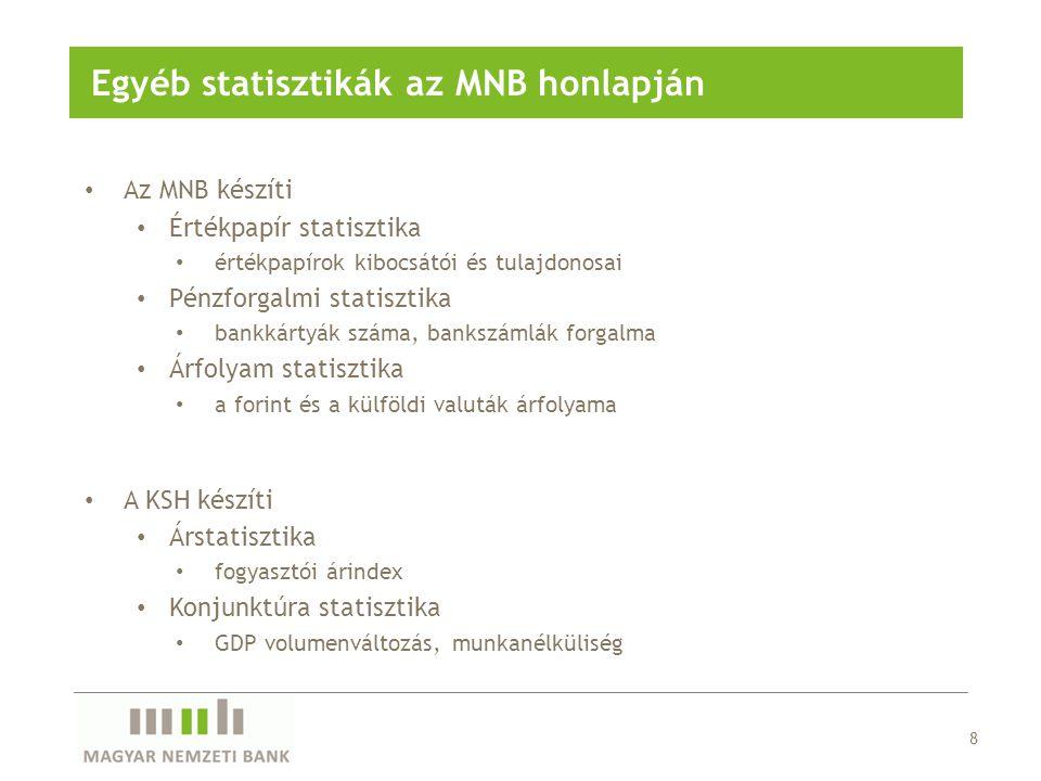 Egyéb statisztikák az MNB honlapján