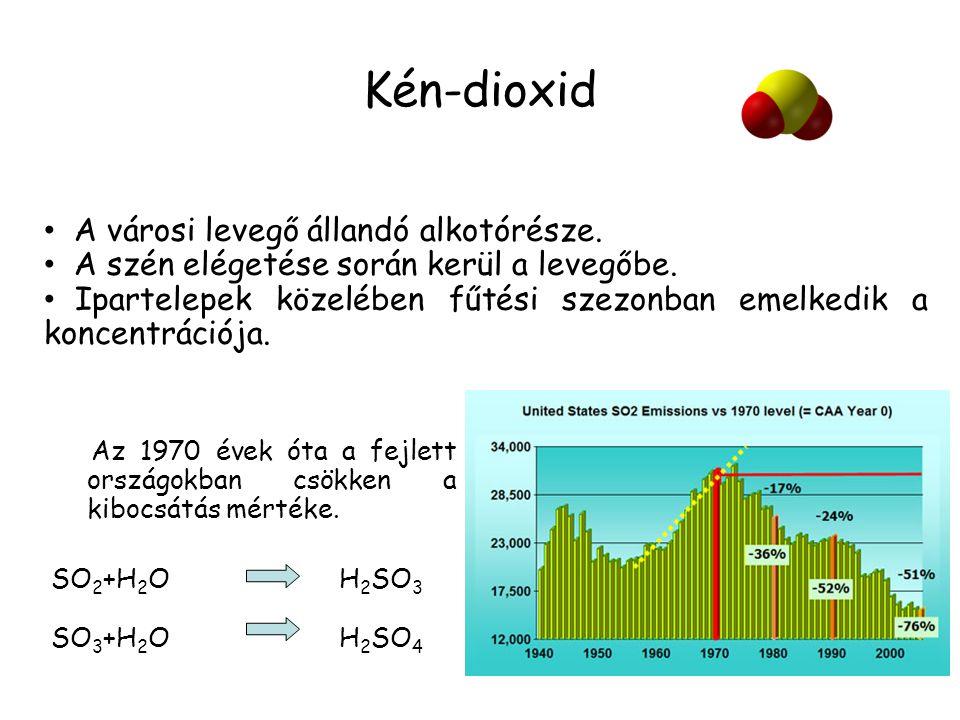 Kén-dioxid A városi levegő állandó alkotórésze.