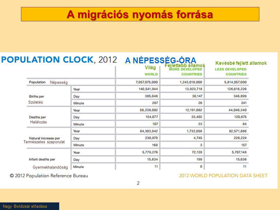 A migrációs nyomás forrása
