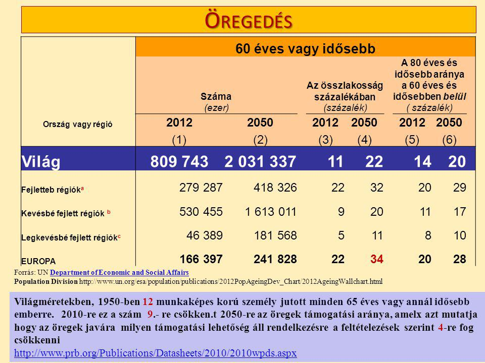 Öregedés Világ 809 743 2 031 337 11 22 14 20 60 éves vagy idősebb 2012