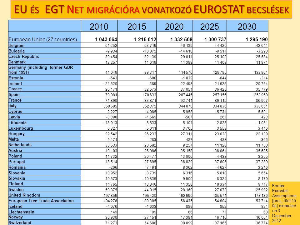 EU és EGT Net migrációra vonatkozó EUROSTAT becslések