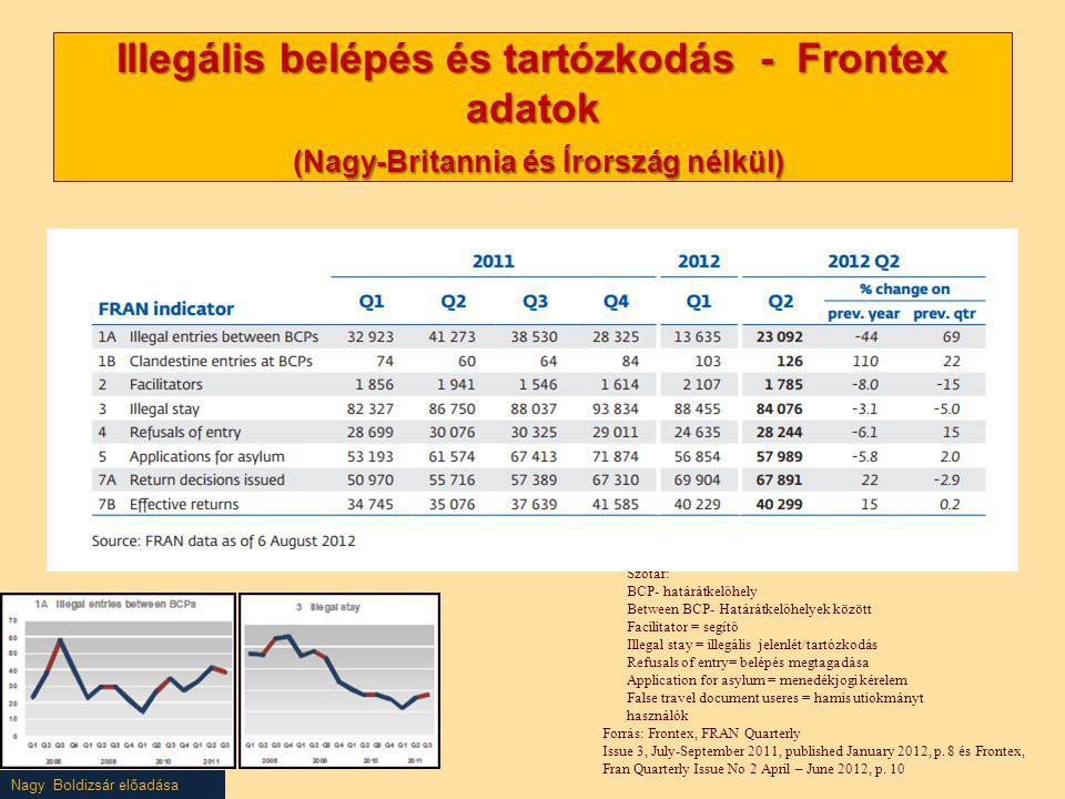Illegális belépés és tartózkodás - Frontex adatok (Nagy-Britannia és Írország nélkül)