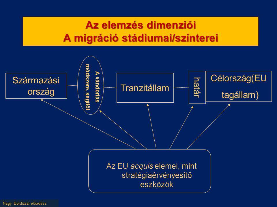 Az elemzés dimenziói A migráció stádiumai/színterei