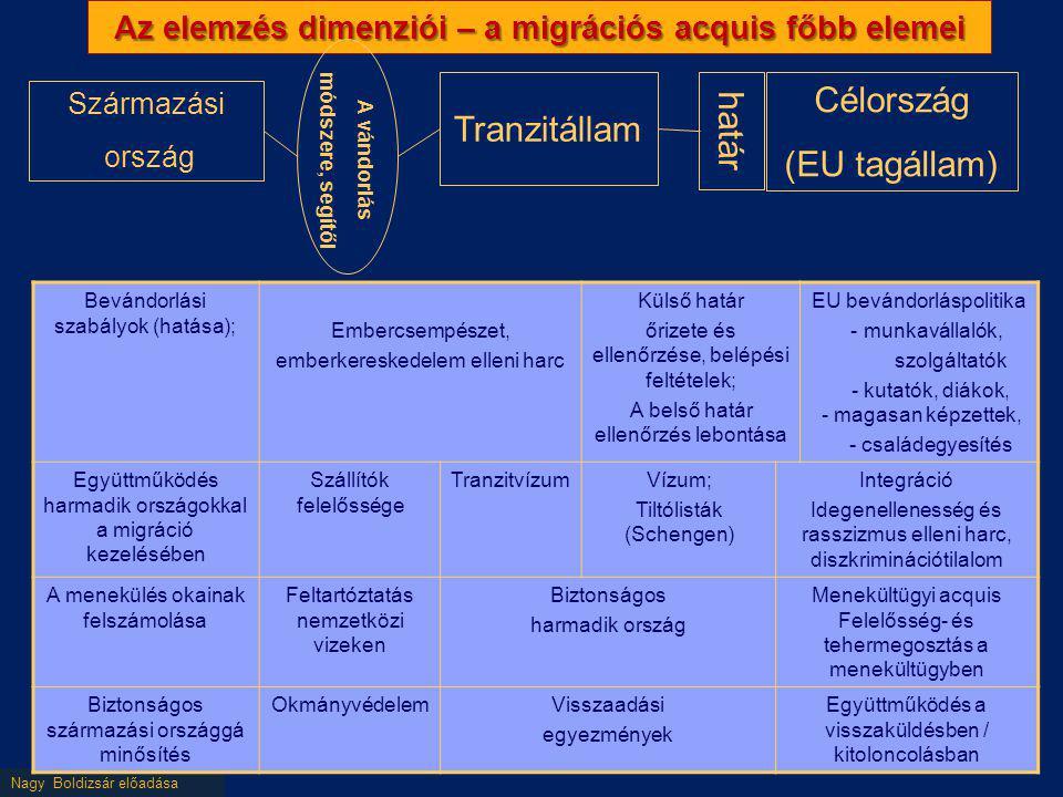Az elemzés dimenziói – a migrációs acquis főbb elemei