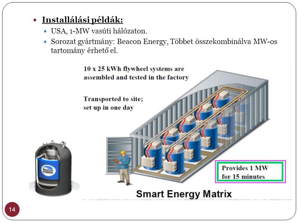 Installálási példák: USA, 1-MW vasúti hálózaton.