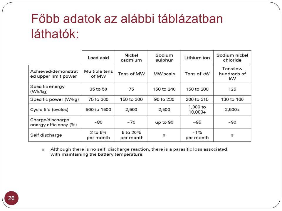 Főbb adatok az alábbi táblázatban láthatók: