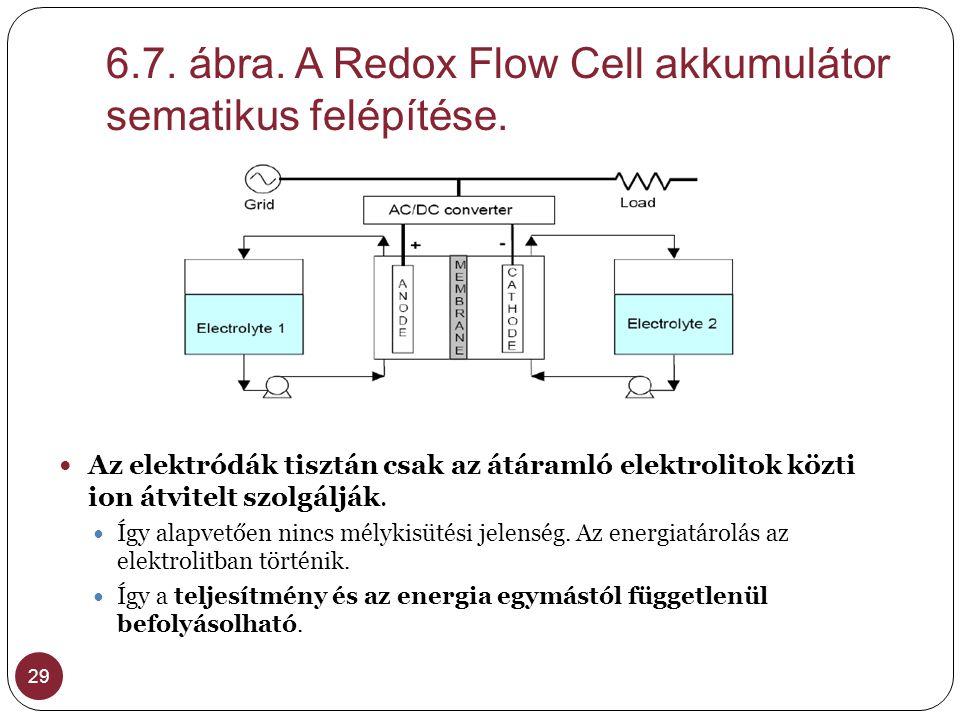 6.7. ábra. A Redox Flow Cell akkumulátor sematikus felépítése.