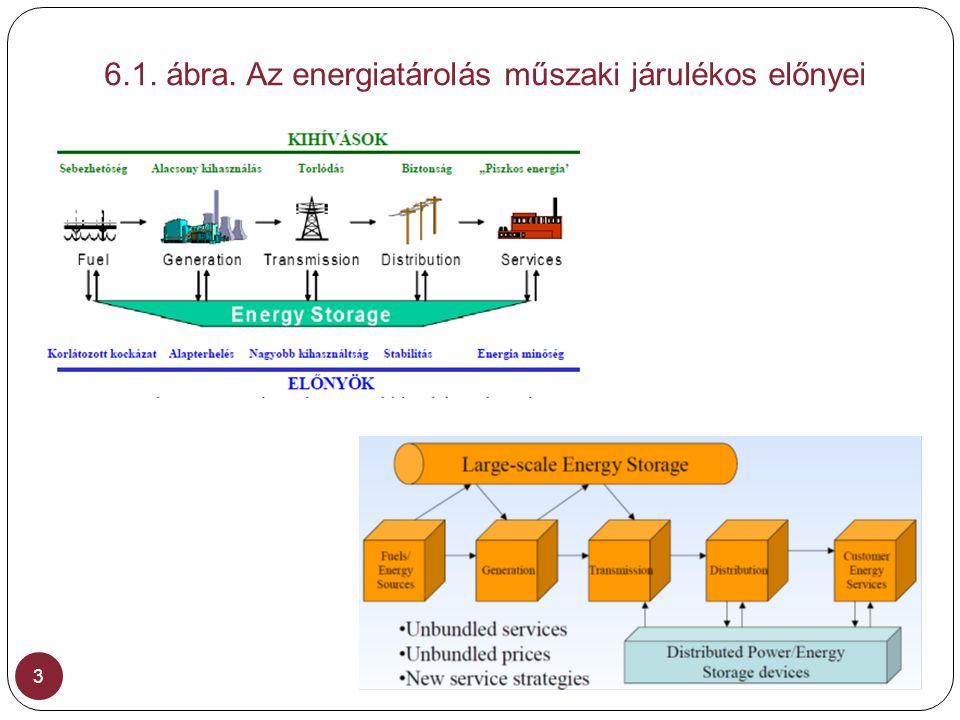 6.1. ábra. Az energiatárolás műszaki járulékos előnyei