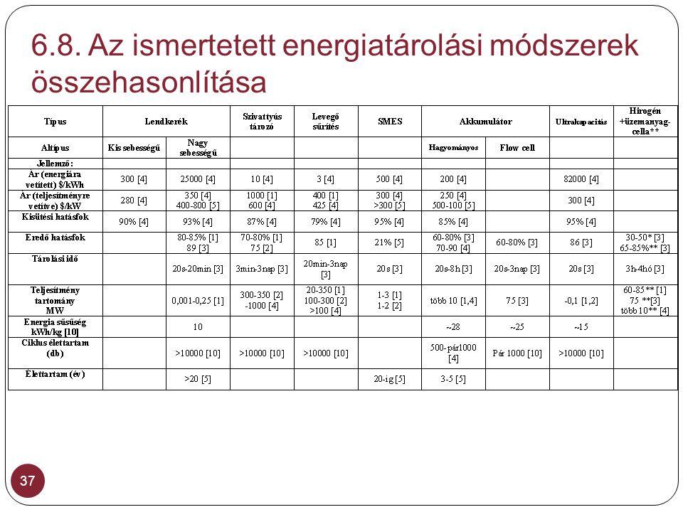 6.8. Az ismertetett energiatárolási módszerek összehasonlítása