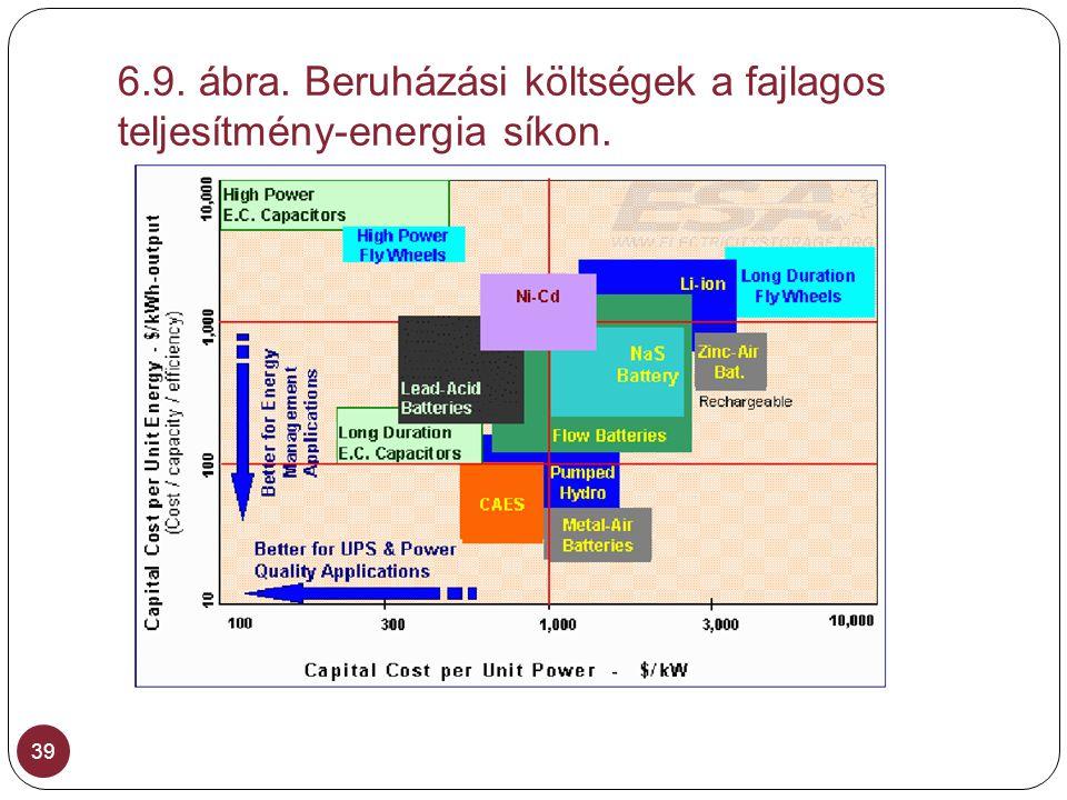 6.9. ábra. Beruházási költségek a fajlagos teljesítmény-energia síkon.