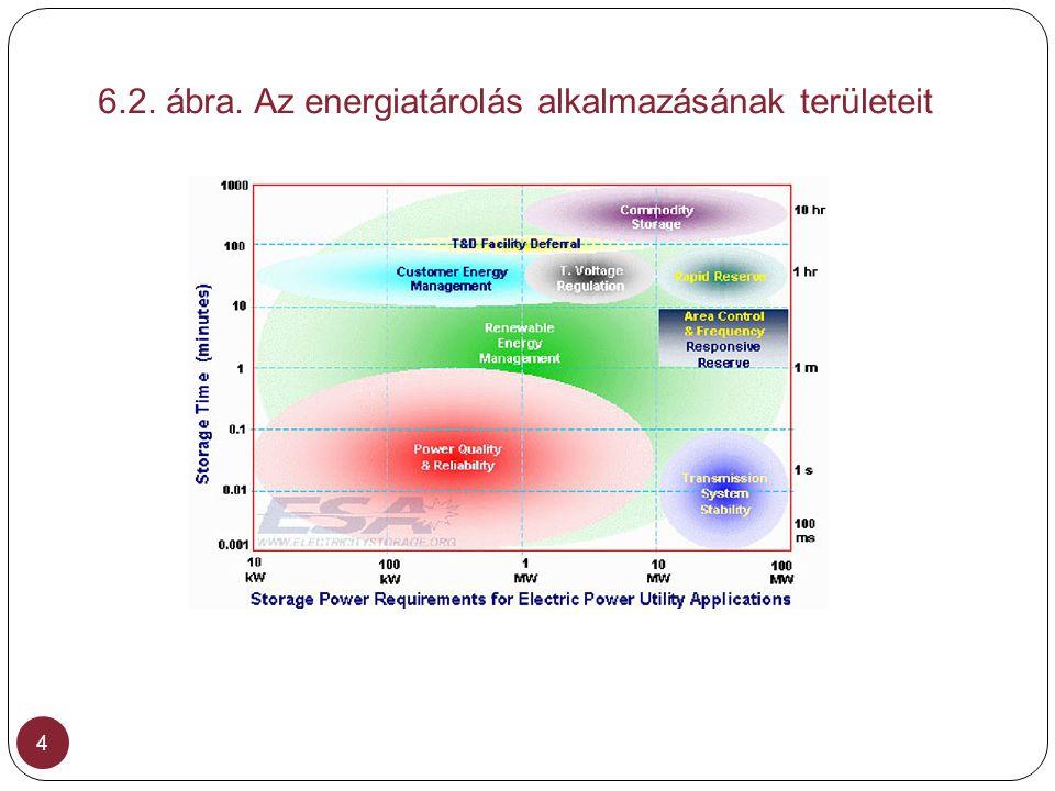 6.2. ábra. Az energiatárolás alkalmazásának területeit