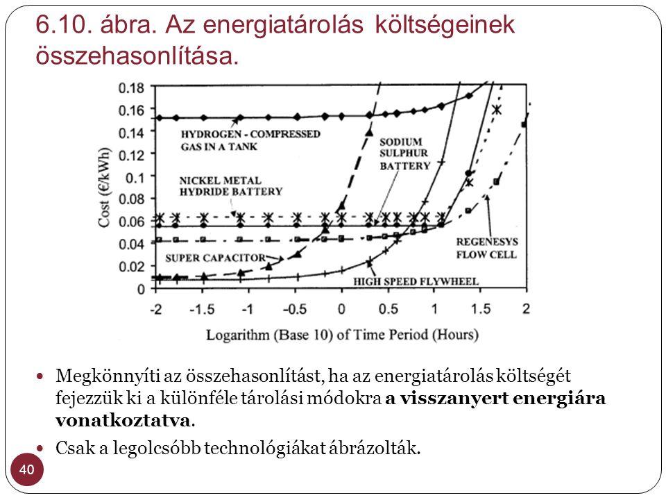6.10. ábra. Az energiatárolás költségeinek összehasonlítása.