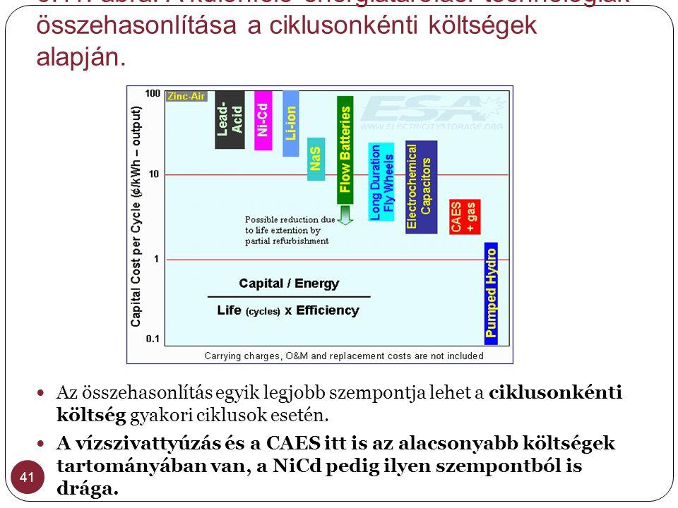 6.11. ábra. A különféle energiatárolási technológiák összehasonlítása a ciklusonkénti költségek alapján.