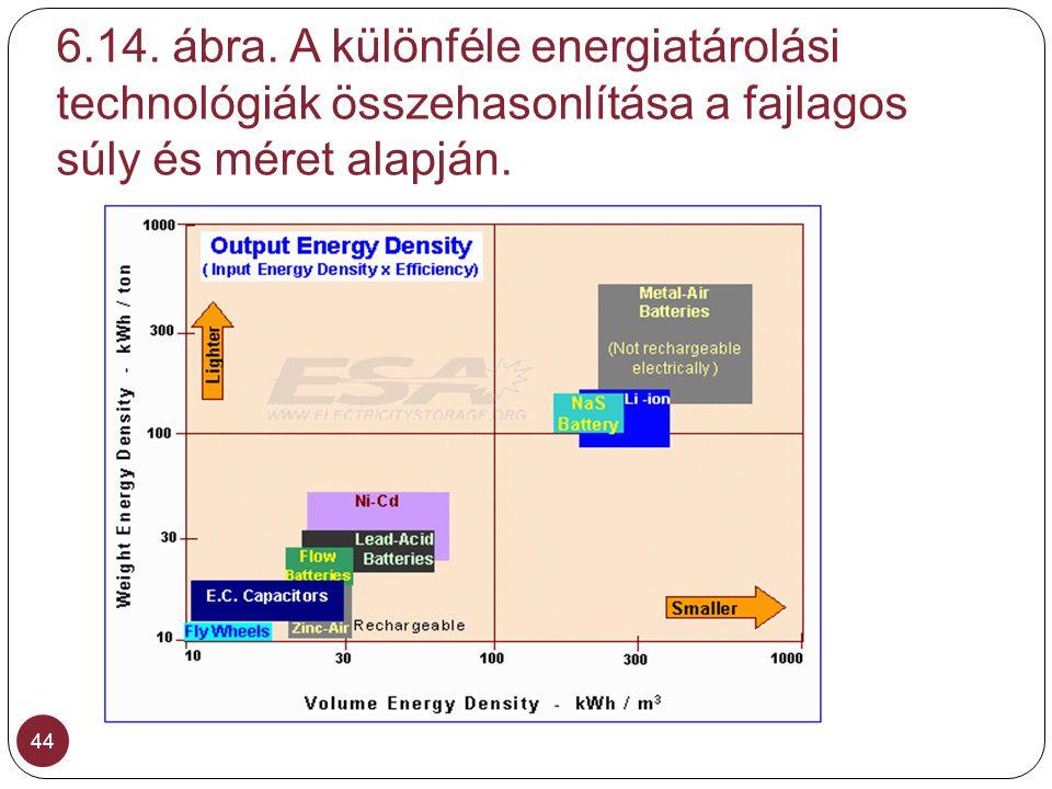 6.14. ábra. A különféle energiatárolási technológiák összehasonlítása a fajlagos súly és méret alapján.
