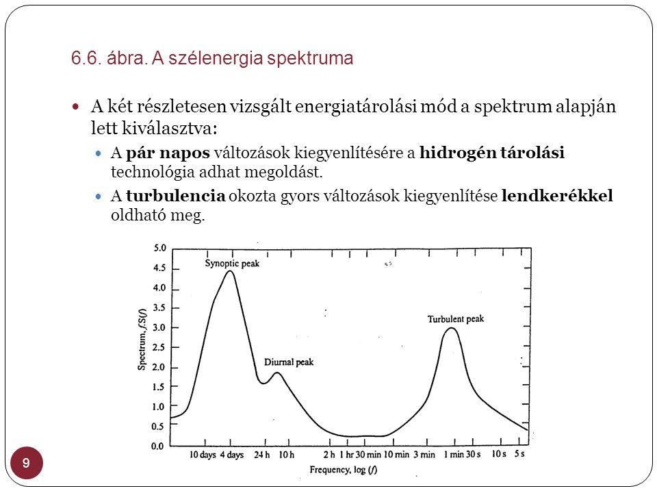 6.6. ábra. A szélenergia spektruma