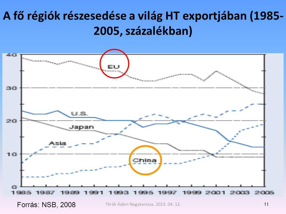 Török Ádám Nagykanizsa, 2013. 04. 12.