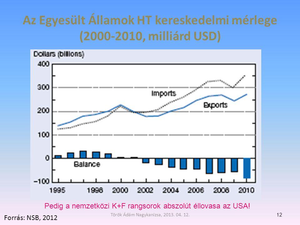 Az Egyesült Államok HT kereskedelmi mérlege (2000-2010, milliárd USD)