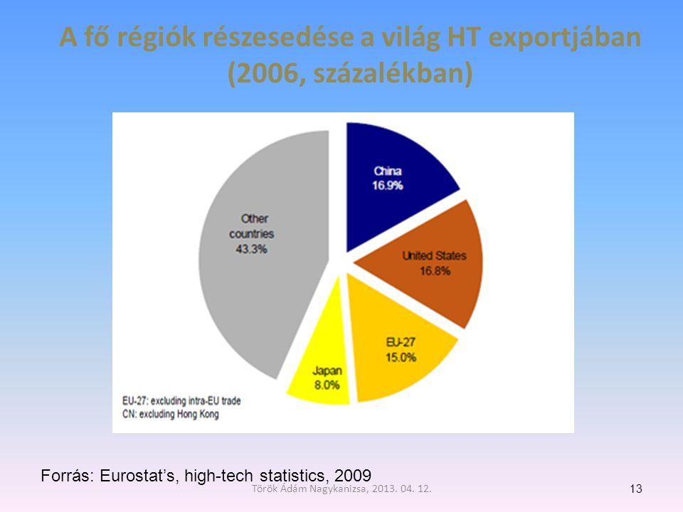 A fő régiók részesedése a világ HT exportjában (2006, százalékban)