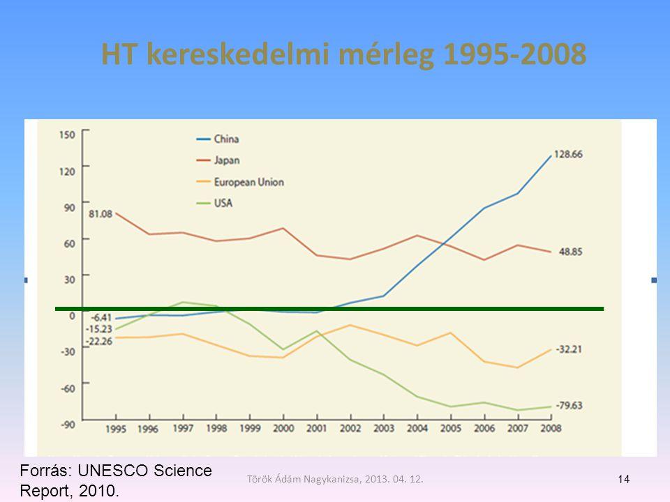 HT kereskedelmi mérleg 1995-2008