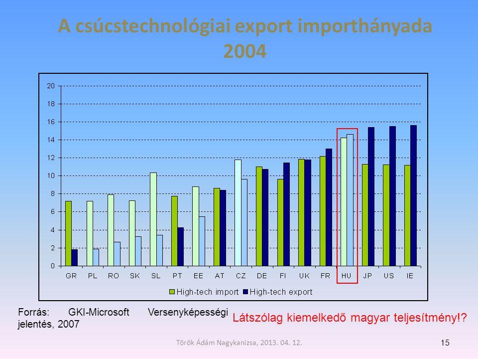 A csúcstechnológiai export importhányada 2004