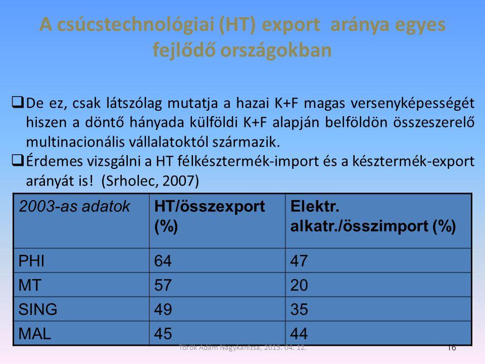 A csúcstechnológiai (HT) export aránya egyes fejlődő országokban