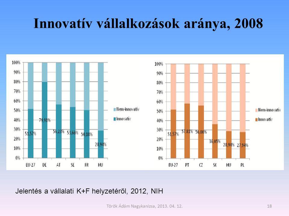 Innovatív vállalkozások aránya, 2008