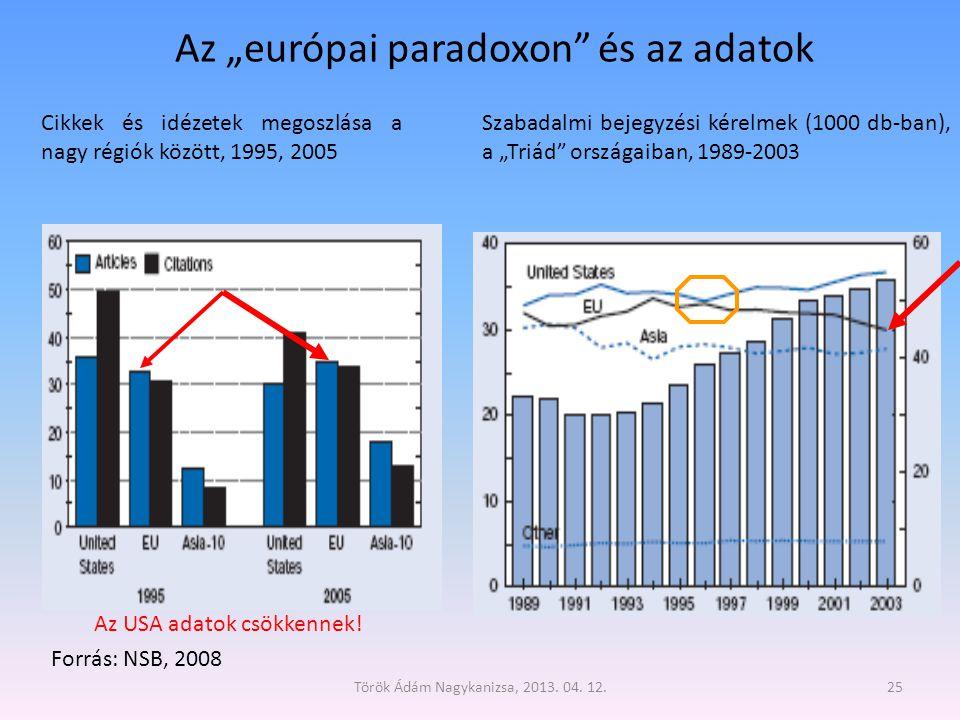"""Az """"európai paradoxon és az adatok"""