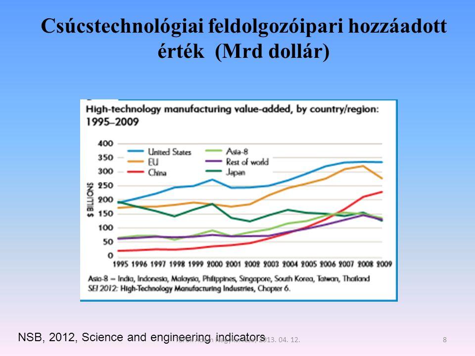 Csúcstechnológiai feldolgozóipari hozzáadott érték (Mrd dollár)