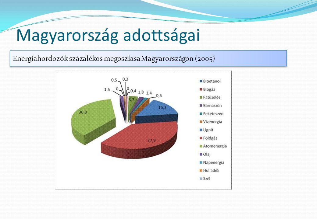 Magyarország adottságai