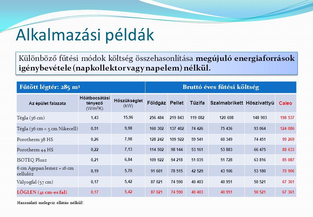 Bruttó éves fűtési költség