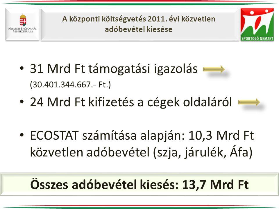 Összes adóbevétel kiesés: 13,7 Mrd Ft