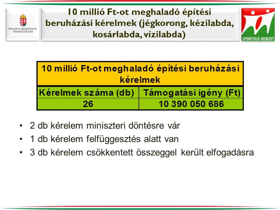 10 millió Ft-ot meghaladó építési beruházási kérelmek (jégkorong, kézilabda, kosárlabda, vízilabda)